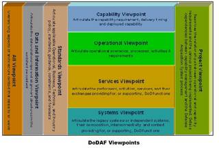 DoDAF-V2.0-Viewpoints2.jpg